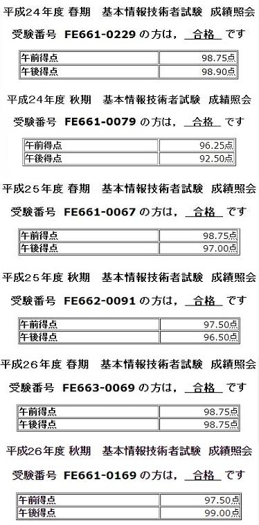 基本情報技術者試験(平成24年度春~平成26年度秋期)成績照会